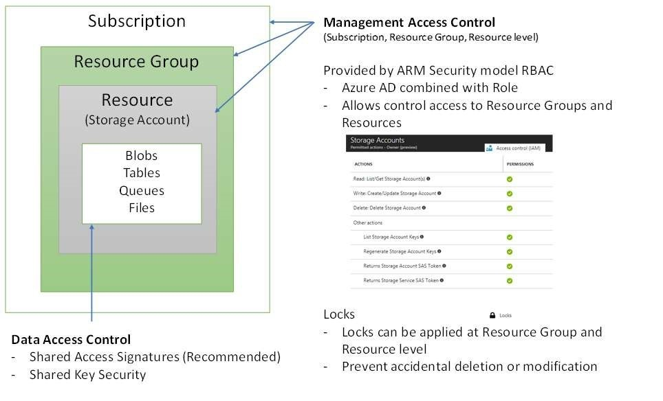 Security and Disaster Recovery for Azure Blobs